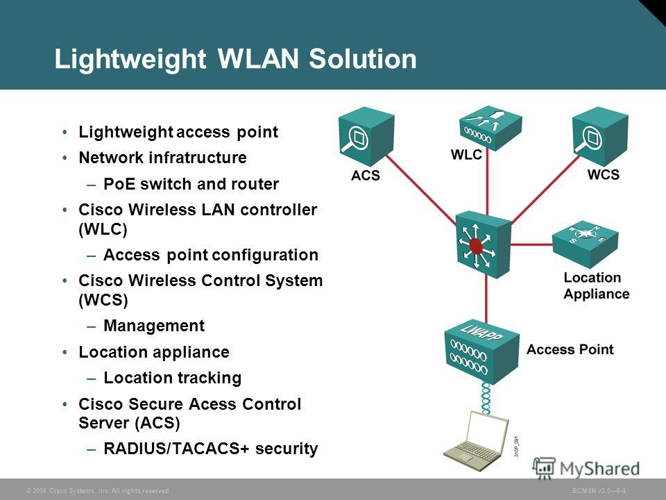 © 2006 Cisco Systems, Inc. All rights reserved.BCMSN v3.06-4 Lightweight WLAN Solution Lightweight access point Network infratructure –PoE switch and router Cisco Wireless LAN controller (WLC) –Access point configuration Cisco Wireless Control System