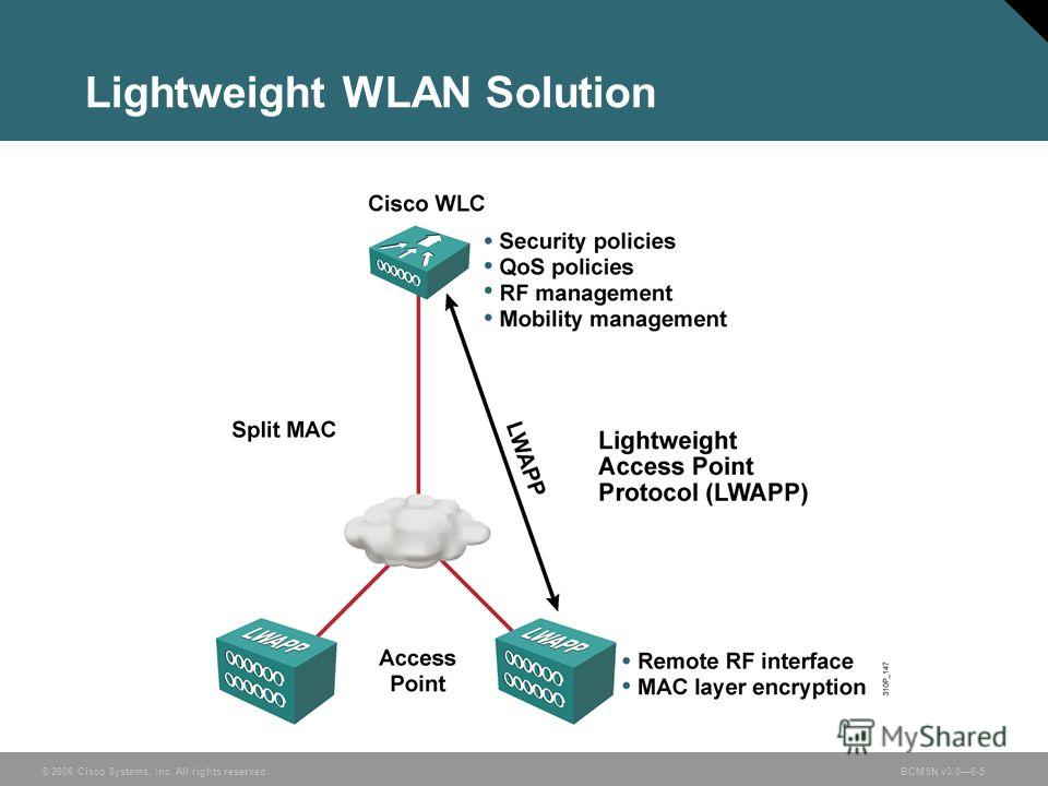 © 2006 Cisco Systems, Inc. All rights reserved.BCMSN v3.06-5 Lightweight WLAN Solution