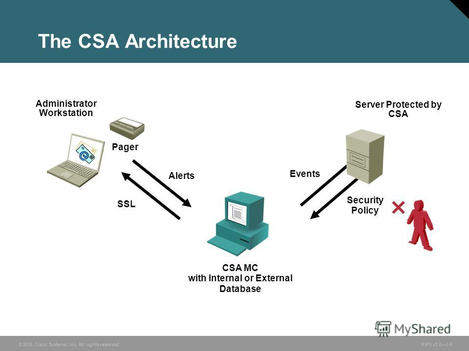 © 2006 Cisco Systems, Inc. All rights reserved. HIPS v3.01-6 The CSA Architecture Administrator Workstation CSA MC with Internal or External Database Server Protected by CSA Alerts SSL Events Security Policy Pager