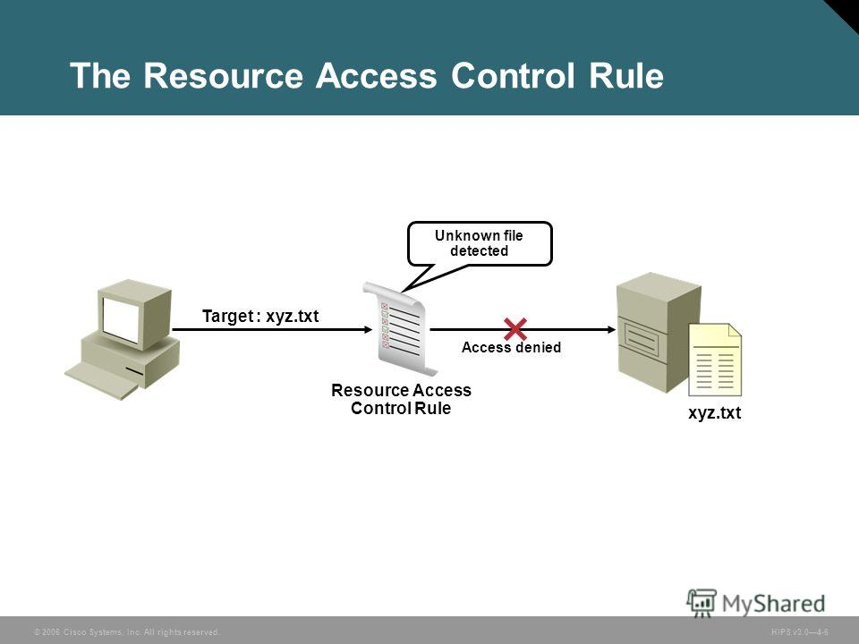© 2006 Cisco Systems, Inc. All rights reserved. HIPS v3.04-6 The Resource Access Control Rule Unknown file detected Target : xyz.txt Access denied Resource Access Control Rule xyz.txt