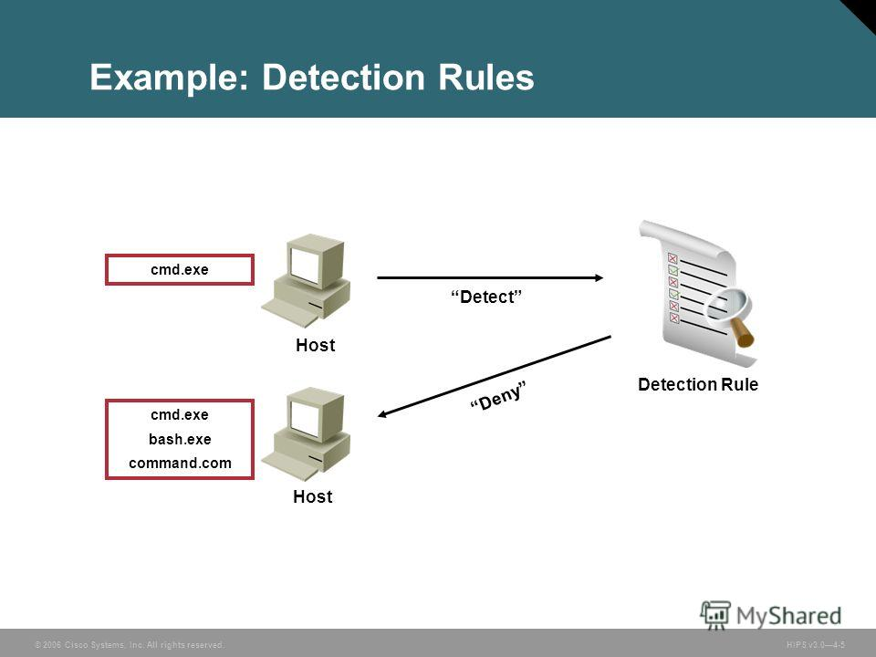© 2006 Cisco Systems, Inc. All rights reserved. HIPS v3.04-5 Example: Detection Rules Detection Rule Detect cmd.exe bash.exe command.com Deny cmd.exe Host