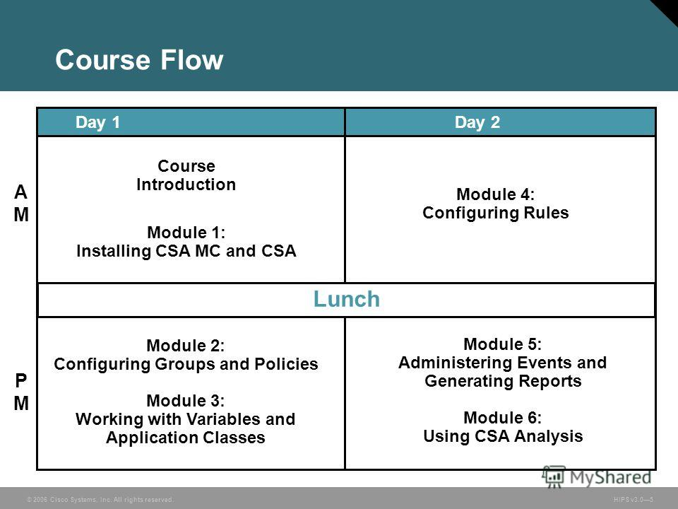 © 2006 Cisco Systems, Inc. All rights reserved. HIPS v3.05 Course Flow Module 1: Installing CSA MC and CSA Course Introduction Lunch AMAM PMPM Day 1Day 2 Module 2: Configuring Groups and Policies Module 3: Working with Variables and Application Class