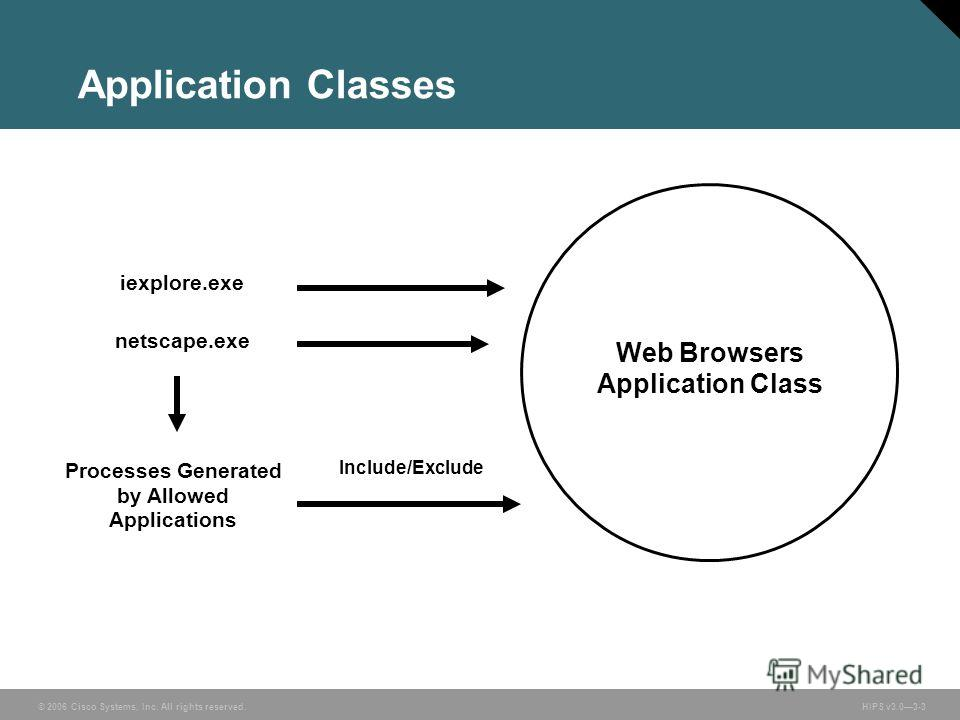 © 2006 Cisco Systems, Inc. All rights reserved. HIPS v3.03-3 Web Browsers Application Class iexplore.exe netscape.exe Processes Generated by Allowed Applications Include/Exclude Application Classes