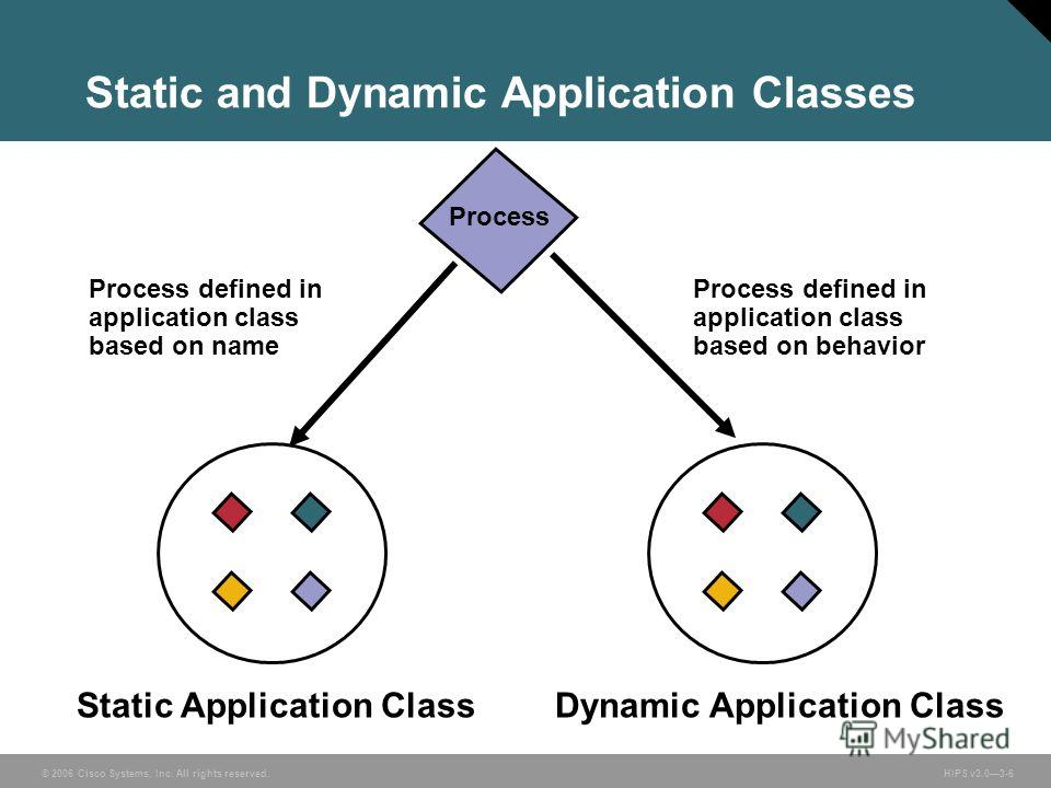 © 2006 Cisco Systems, Inc. All rights reserved. HIPS v3.03-6 Process Process defined in application class based on name Dynamic Application ClassStatic Application Class Process defined in application class based on behavior Static and Dynamic Applic