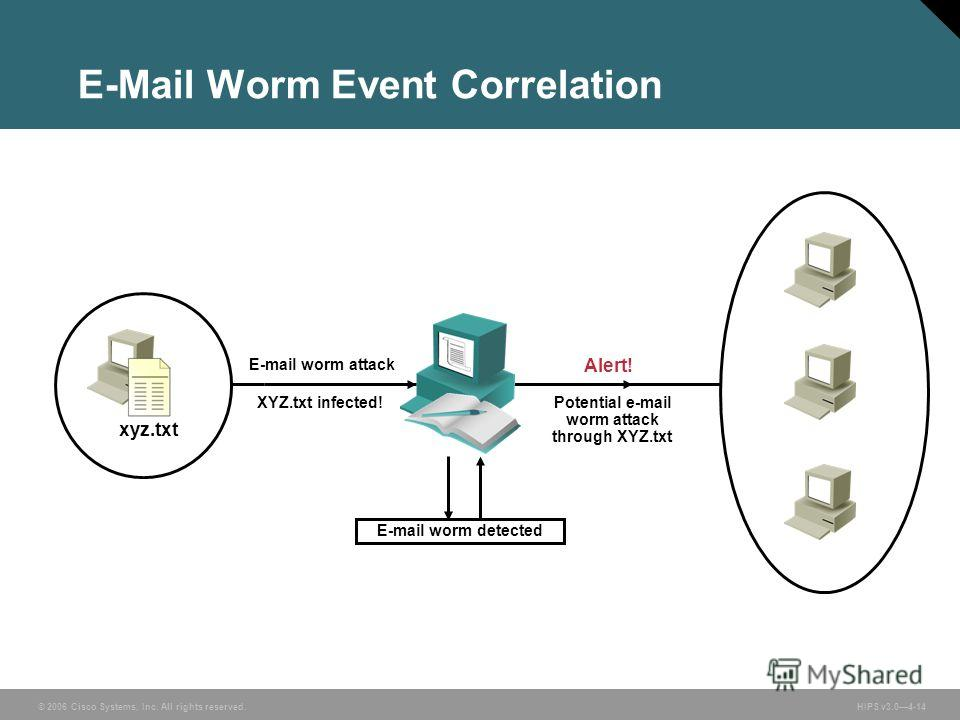 © 2006 Cisco Systems, Inc. All rights reserved. HIPS v3.04-14 Alert! Potential e-mail worm attack through XYZ.txt E-mail worm detected XYZ.txt infected! E-mail worm attack xyz.txt E-Mail Worm Event Correlation