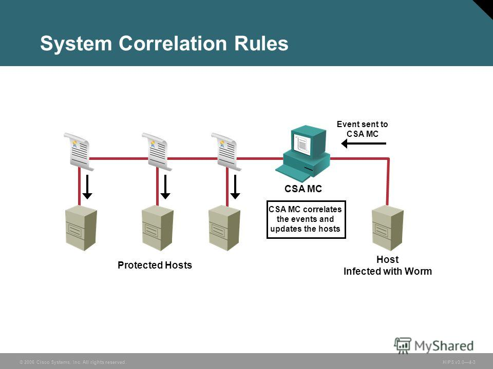 © 2006 Cisco Systems, Inc. All rights reserved. HIPS v3.04-3 System Correlation Rules Event sent to CSA MC Host Infected with Worm Protected Hosts CSA MC CSA MC correlates the events and updates the hosts