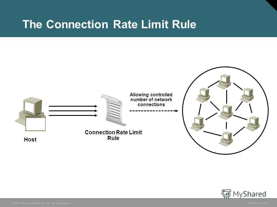 © 2006 Cisco Systems, Inc. All rights reserved. HIPS v3.04-10 The Connection Rate Limit Rule Connection Rate Limit Rule Allowing controlled number of network connections Host