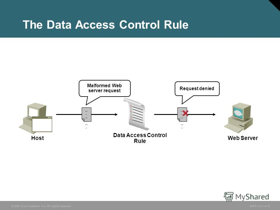 © 2006 Cisco Systems, Inc. All rights reserved. HIPS v3.04-12 Data Access Control Rule Request denied -- - Malformed Web server request Web ServerHost The Data Access Control Rule