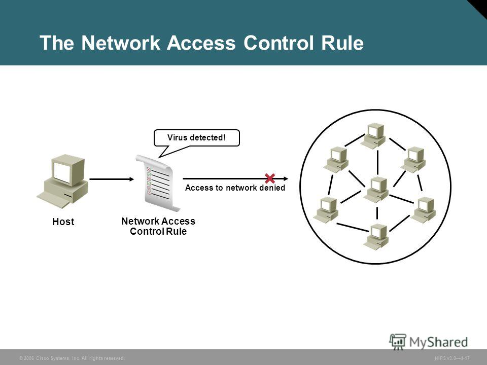 © 2006 Cisco Systems, Inc. All rights reserved. HIPS v3.04-17 Access to network denied Virus detected! Network Access Control Rule Host The Network Access Control Rule