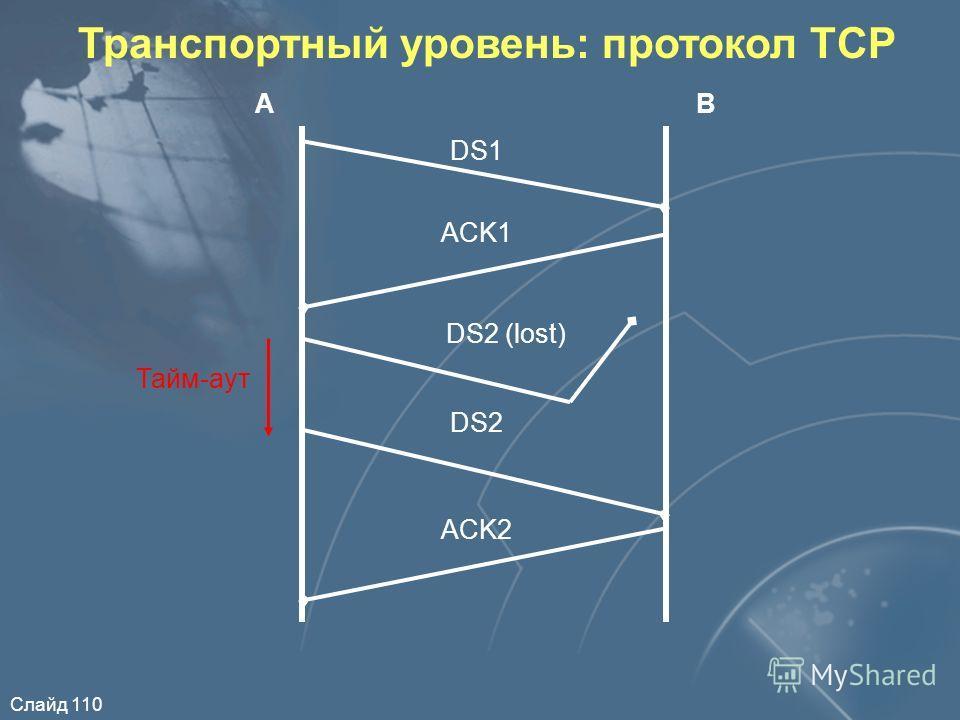 Слайд 110 Транспортный уровень: протокол TCP АВ DS1 ACK1 DS2 ACK2 DS2 (lost) Тайм-аут