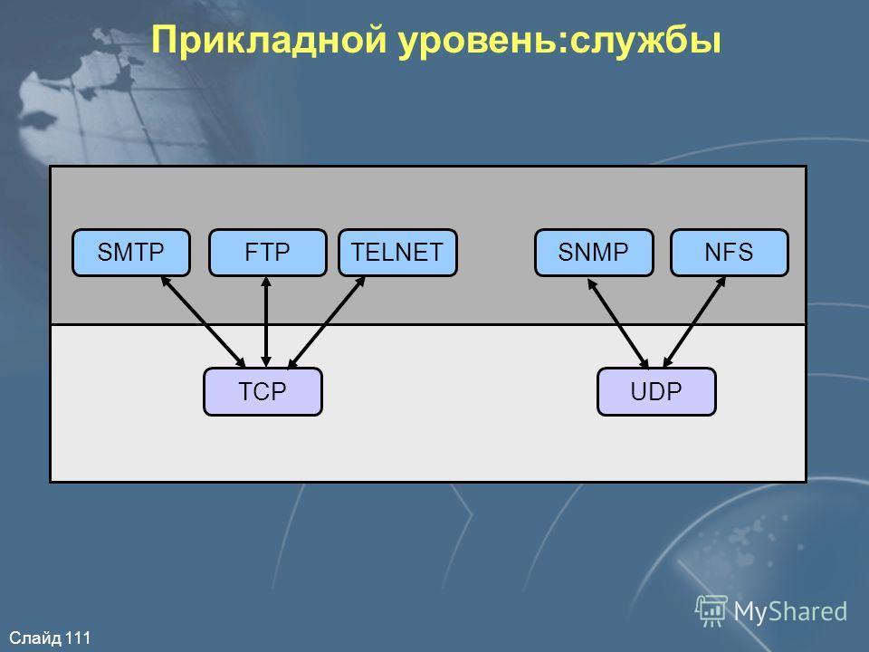 Слайд 111 Прикладной уровень:службы SMTPFTPTELNETSNMPNFS TCPUDP