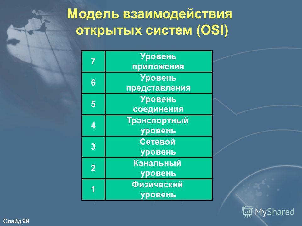 Слайд 99 Модель взаимодействия открытых систем (OSI) Канальный уровень Физический уровень Сетевой уровень Транспортный уровень Уровень соединения Уровень представления Уровень приложения 7 6 5 4 3 2 1