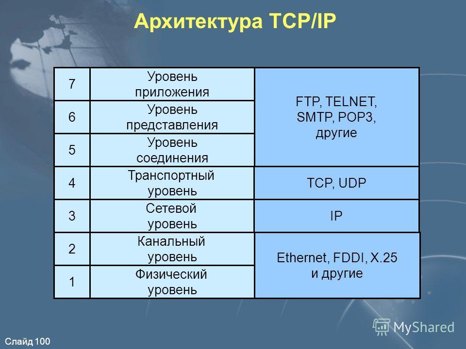 Слайд 100 Архитектура TCP/IP Канальный уровень Физический уровень Сетевой уровень Транспортный уровень Уровень соединения Уровень представления Уровень приложения 7 6 5 4 3 2 1 Ethernet, FDDI, X.25 и другие Сетевой уровень IP TCP, UDP FTP, TELNET, SM