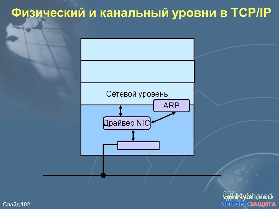 Слайд 102 Физический и канальный уровни в TCP/IP Сетевой уровень Драйвер NIC ARP У Ч Е Б Н Ы Й Ц Е Н Т Р ИНФОРМЗАЩИТА