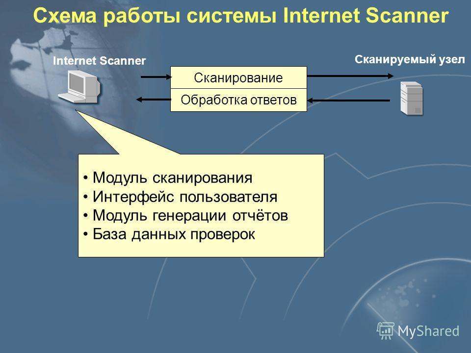 Internet Scanner Сканируемый узел Сканирование Обработка ответов Схема работы системы Internet Scanner Модуль сканирования Интерфейс пользователя Модуль генерации отчётов База данных проверок