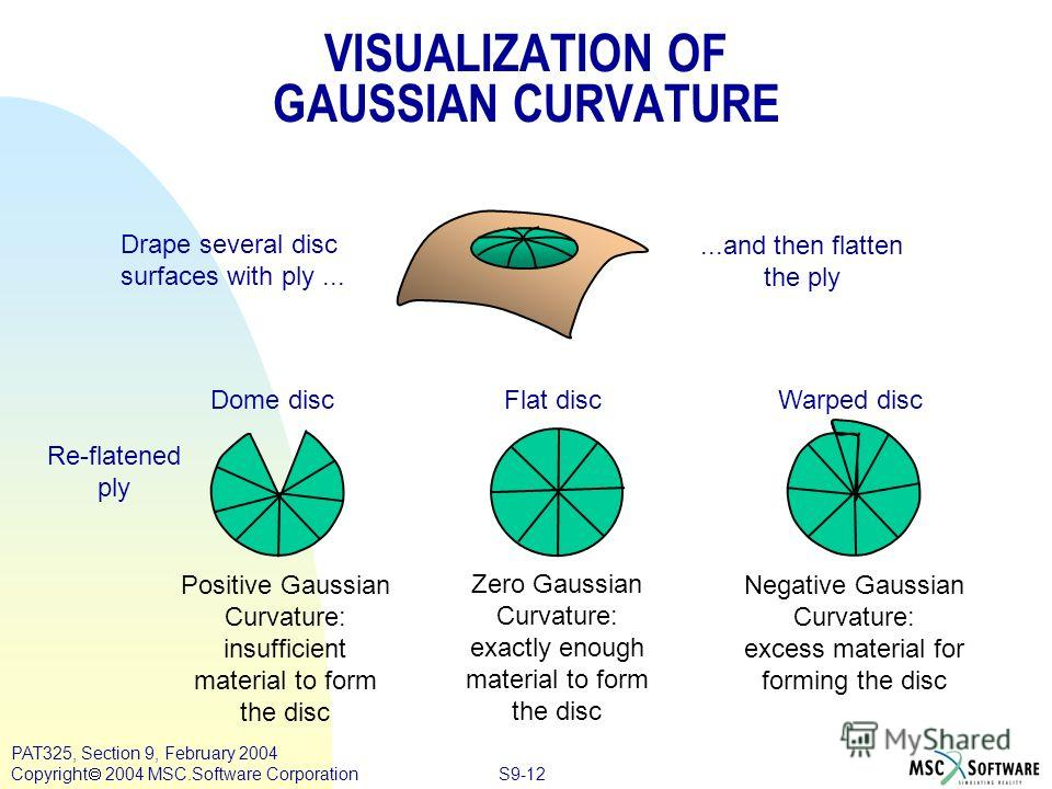 S9-12 PAT325, Section 9, February 2004 Copyright 2004 MSC.Software Corporation VISUALIZATION OF GAUSSIAN CURVATURE Positive Gaussian Curvature: insufficient material to form the disc Zero Gaussian Curvature: exactly enough material to form the disc N