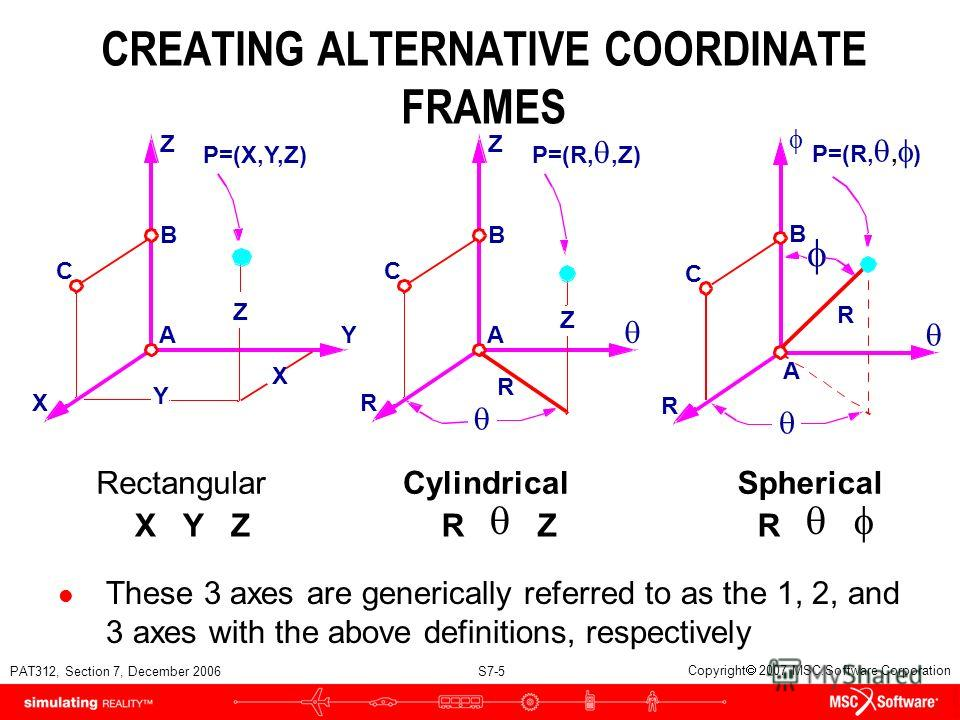 PAT312, Section 7, December 2006 S7-5 Copyright 2007 MSC.Software Corporation CREATING ALTERNATIVE COORDINATE FRAMES These 3 axes are generically referred to as the 1, 2, and 3 axes with the above definitions, respectively