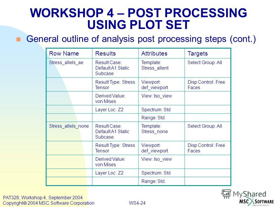 WS4-24 PAT328, Workshop 4, September 2004 Copyright 2004 MSC.Software Corporation WORKSHOP 4 – POST PROCESSING USING PLOT SET General outline of analysis post processing steps (cont.) Row NameResultsAttributesTargets Stress_allels_aeResult Case: Defa