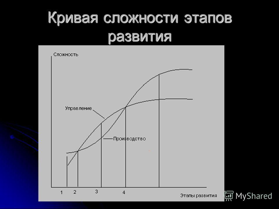 Кривая сложности этапов развития