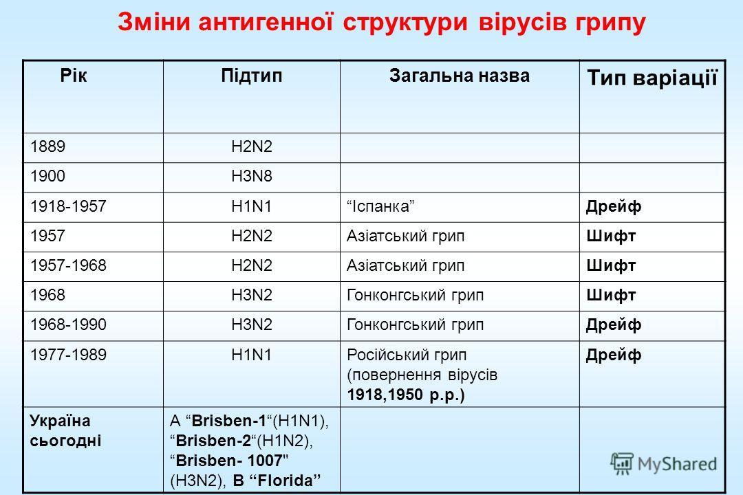 Зміни антигенної структуры вірусів гриппппппппппппу РікПідтип Загальна назва Тип варіації 1889H2N2 1900H3N8 1918-1957H1N1Іспанка Дрейф 1957H2N2Азіатський гриппппппппппп Шифт 1957-1968H2N2Азіатський гриппппппппппп Шифт 1968H3N2Гонконгський грипппппппп