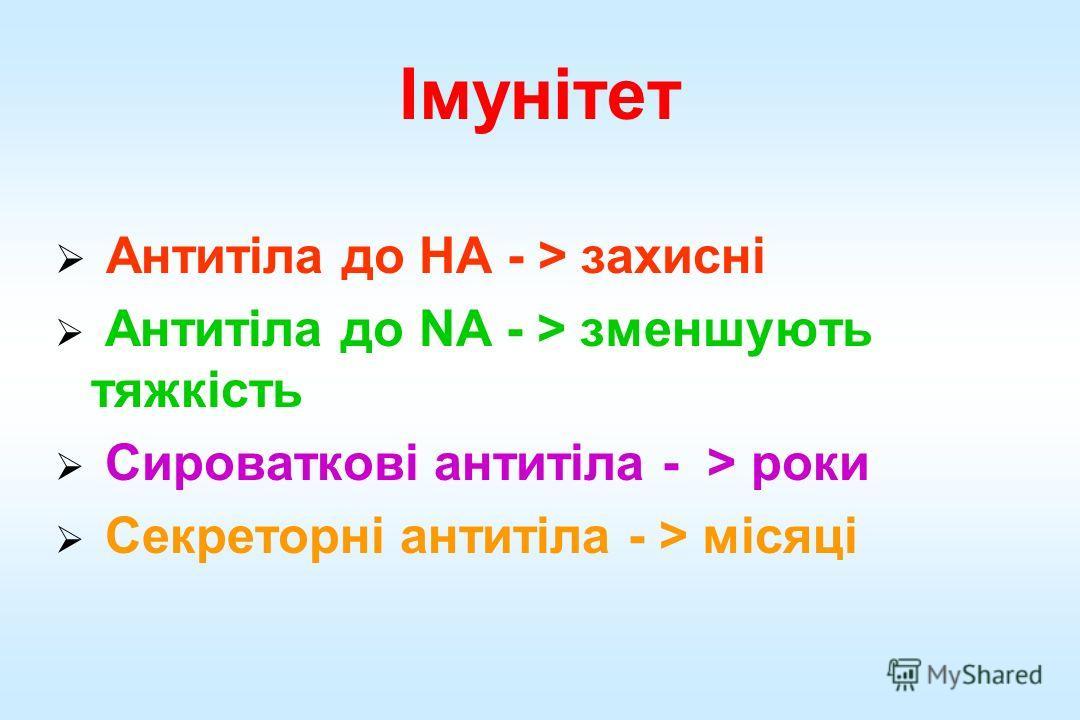 Імунітет Антитіла до HA - > захисні Антитіла до NA - > зменшують тяжкість Сироваткові антитіла - > роки Секреторні антитіла - > місяці