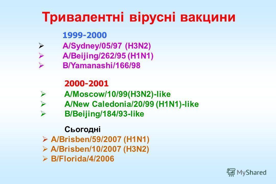 Тривалентні вірусні вакцины 1999-2000 A/Sydney/05/97 (H3N2) A/Beijing/262/95 (H1N1) B/Yamanashi/166/98 2000-2001 A/Moscow/10/99(H3N2)-like A/New Caledonia/20/99 (H1N1)-like B/Beijing/184/93-like Сьогодні A/Brisben/59/2007 (H1N1) A/Brisben/10/2007 (H3