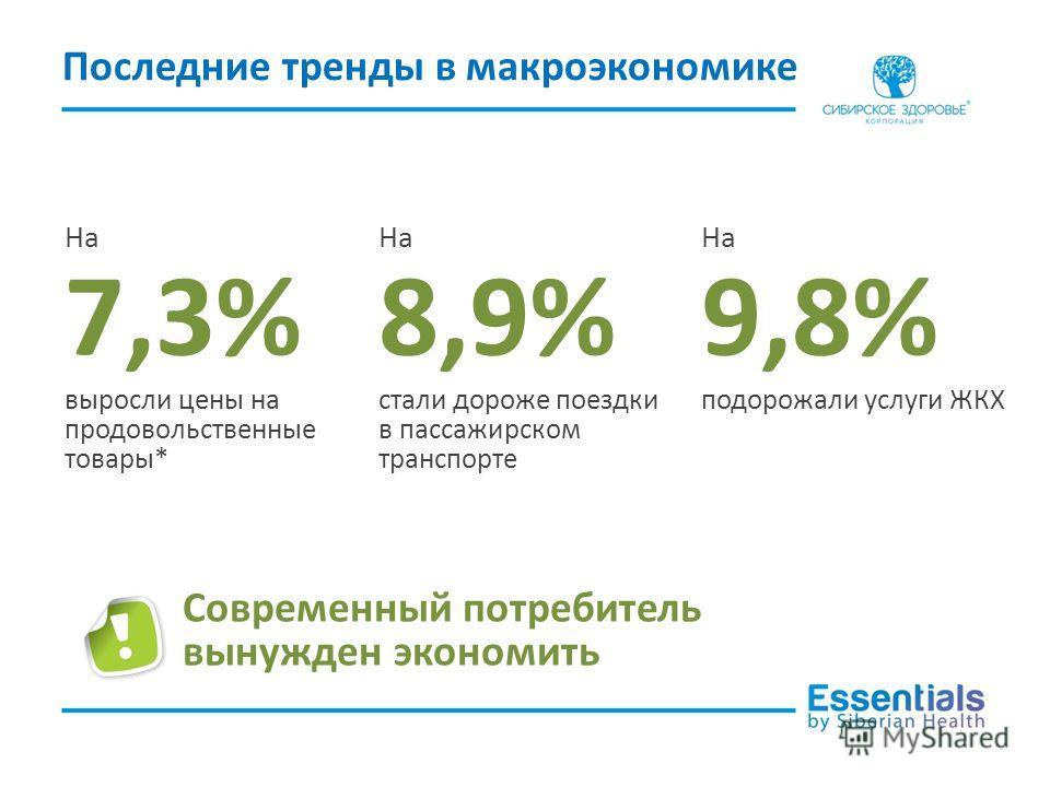 Последние тренды в макроэкономике На 7,3% выросли цены на продовольственные товары* На 8,9% стали дороже поездки в пассажирском транспорте На 9,8% подорожали услуги ЖКХ Современный потребитель вынужден экономить