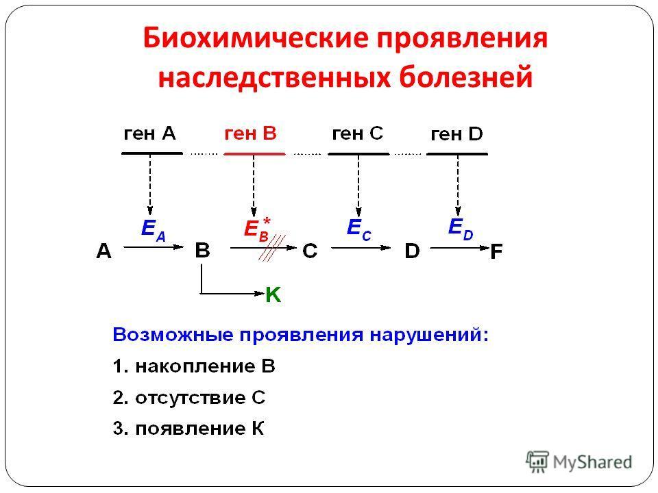 Биохимические проявления наследственных болезней