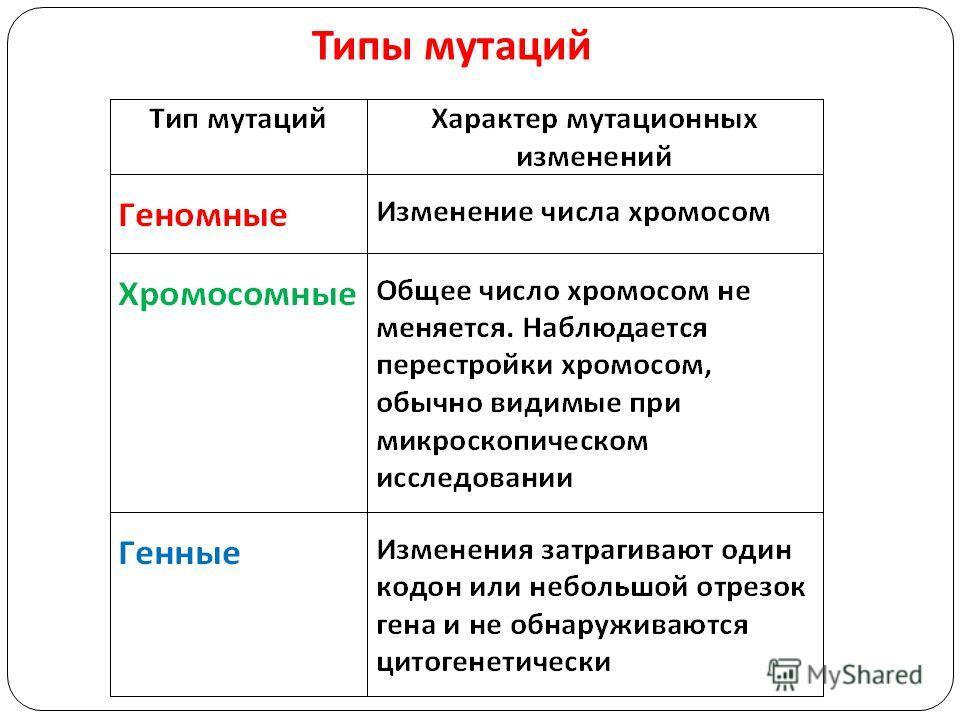 Типы мутаций
