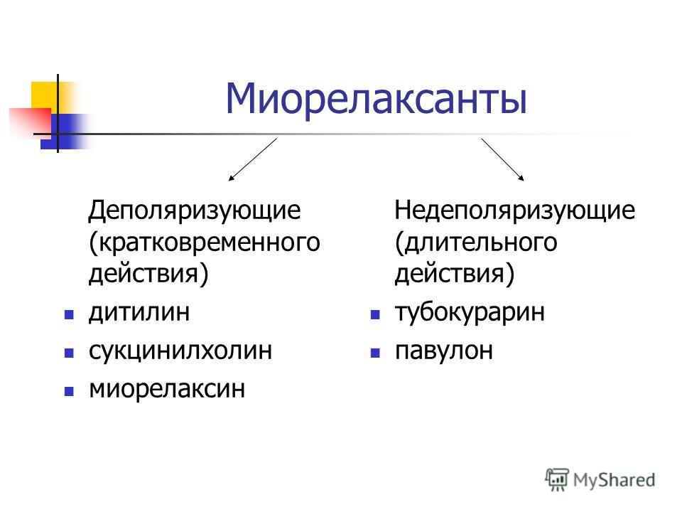 Миорелаксанты Деполяризующие (кратковременного действия) дитилин сукцинилхолин миорелаксин Недеполяризующие (длительного действия) тубокурарин павулон