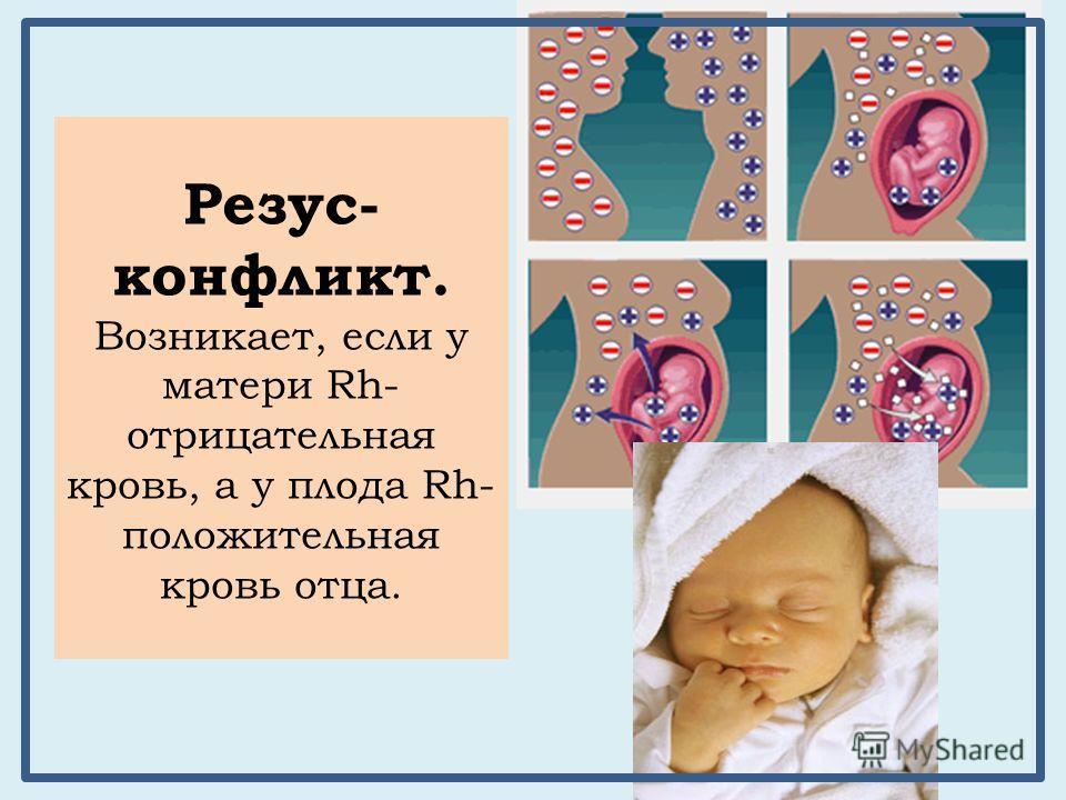 Резус- конфликт. Возникает, если у матери Rh- отрицательная кровь, а у плода Rh- положительная кровь отца.