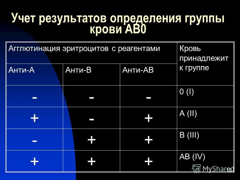 15 Учет результатов определения группы крови АВ0 Агглютинация эритроцитов с реагентами Кровь принадлежит к группе Анти-ААнти-ВАнти-АВ --- 0 (I) +-+ А (II) -++ В (III) +++ АВ (IV)