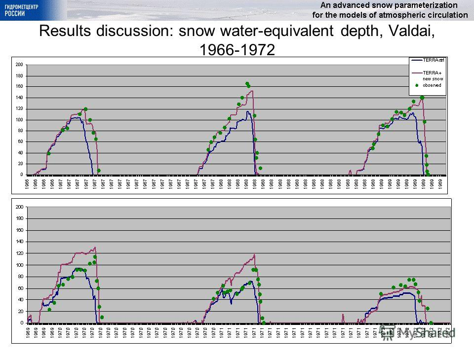 Results discussion: snow water-equivalent depth, Valdai, 1966-1972