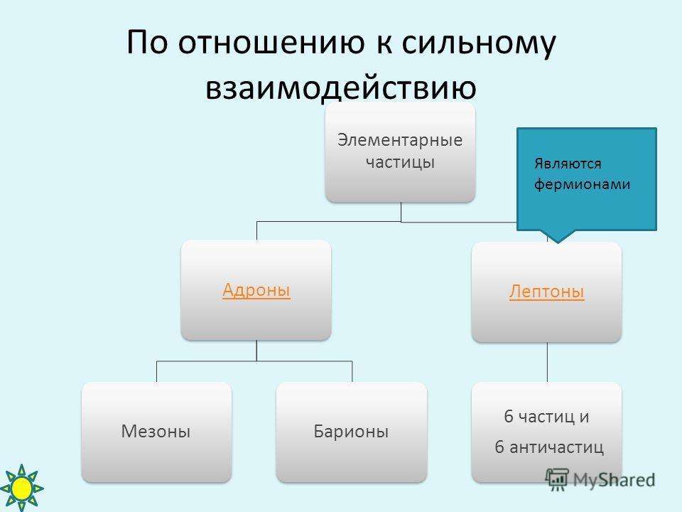 По отношению к сильному взаимодействию Элементарные частицы Адроны МезоныБарионы Лептоны 6 частиц и 6 античастиц Являются фермионами