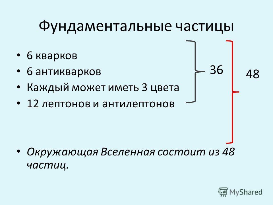 Фундаментальные частицы 6 кварков 6 антикваров Каждый может иметь 3 цвета 12 лептонов и анти лептонов Окружающая Вселенная состоит из 48 частиц. 36 48