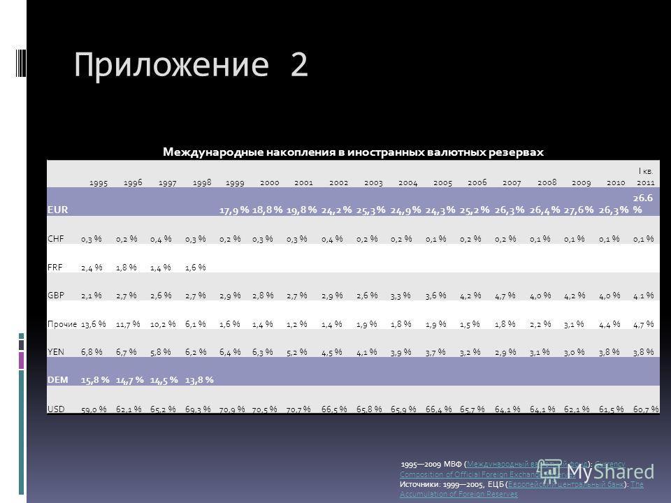 Приложение 2 Международные накопления в иностранных валютных резервах 1995199619971998199920002001200220032004200520062007200820092010 I кв. 2011 EUR 17,9 %18,8 %19,8 %24,2 %25,3 %24,9 %24,3 %25,2 %26,3 %26,4 %27,6 %26,3 % 26.6 % CHF0,3 %0,2 %0,4 %0,