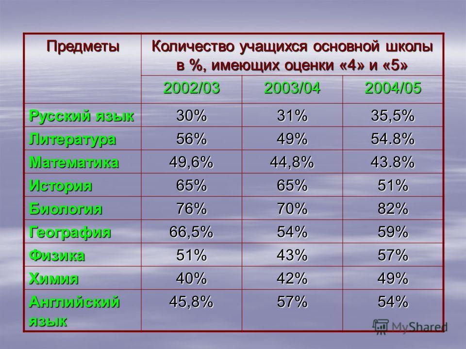 Предметы Количество учащихся основной школы в %, имеющих оценки «4» и «5» 2002/032003/042004/05 Русский язык 30%31%35,5% Литература 56%49%54.8% Математика 49,6%44,8%43.8% История 65%65%51% Биология 76%70%82% География 66,5%54%59% Физика 51%43%57% Хим