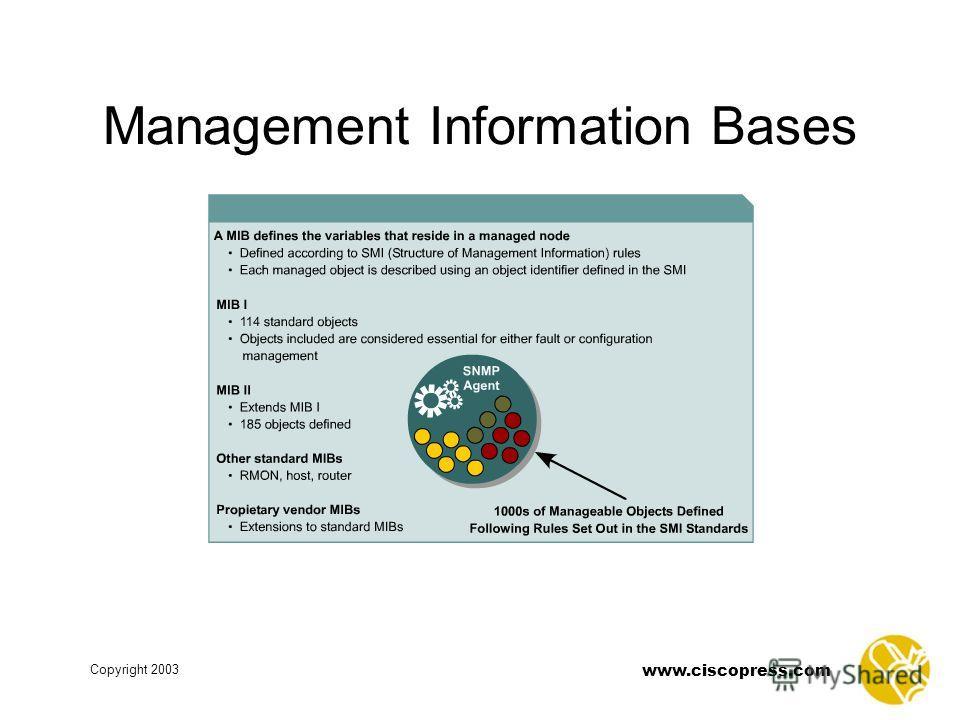 www.ciscopress.com Copyright 2003 Management Information Bases