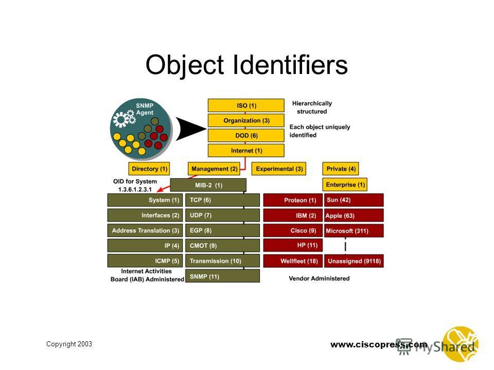 www.ciscopress.com Copyright 2003 Object Identifiers