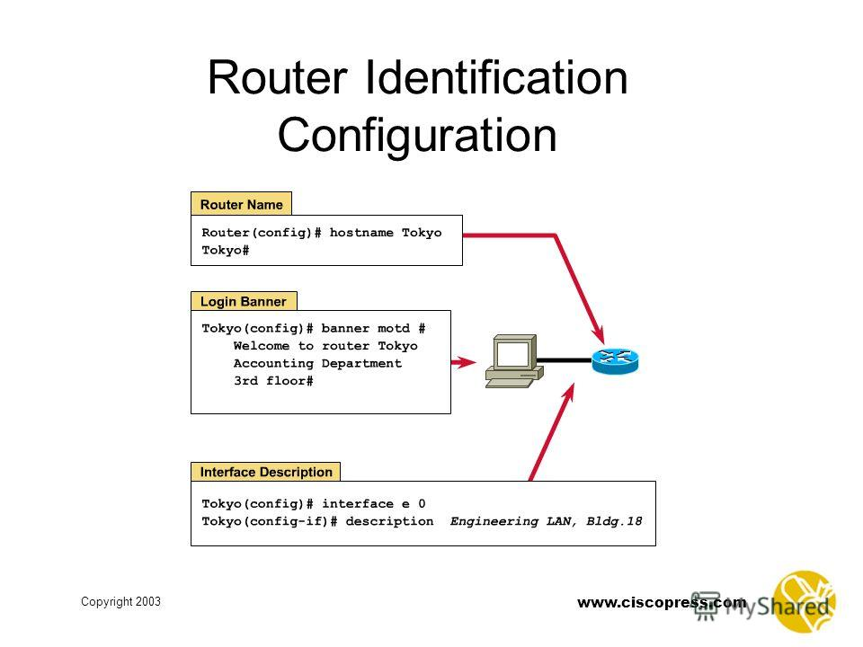Copyright 2003 www.ciscopress.com Router Identification Configuration
