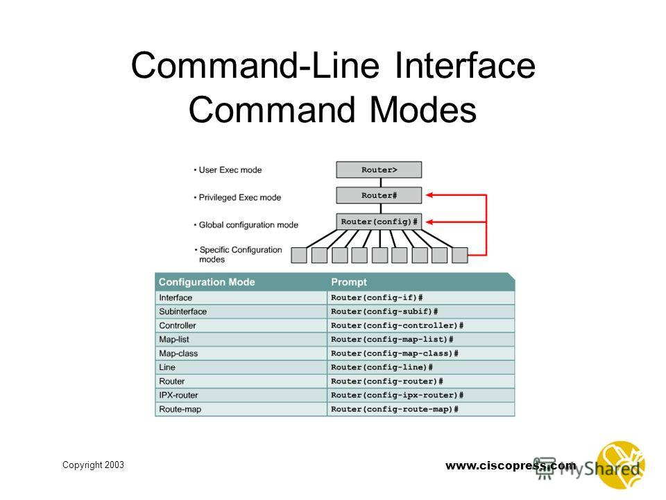 Copyright 2003 www.ciscopress.com Command-Line Interface Command Modes