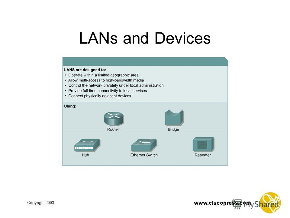www.ciscopress.com Copyright 2003 LANs and Devices