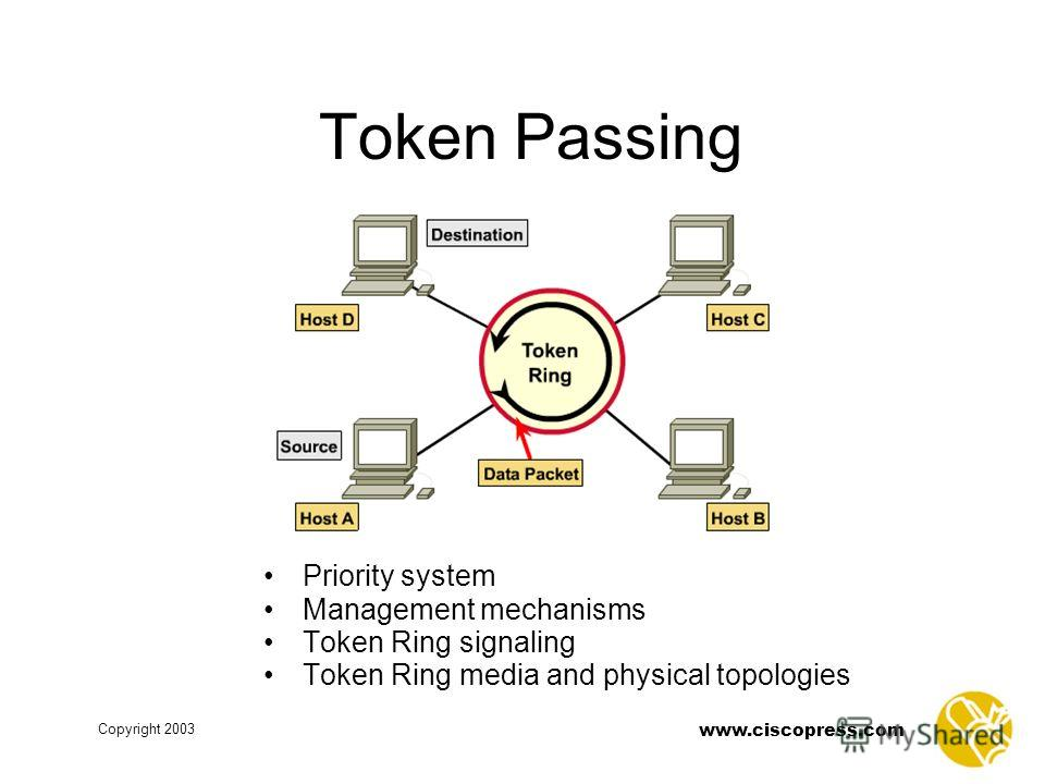 www.ciscopress.com Copyright 2003 Token Passing Priority system Management mechanisms Token Ring signaling Token Ring media and physical topologies