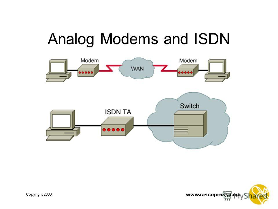 www.ciscopress.com Copyright 2003 Analog Modems and ISDN