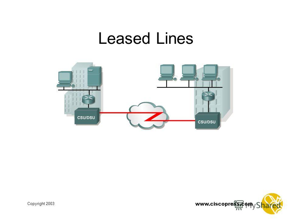www.ciscopress.com Copyright 2003 Leased Lines