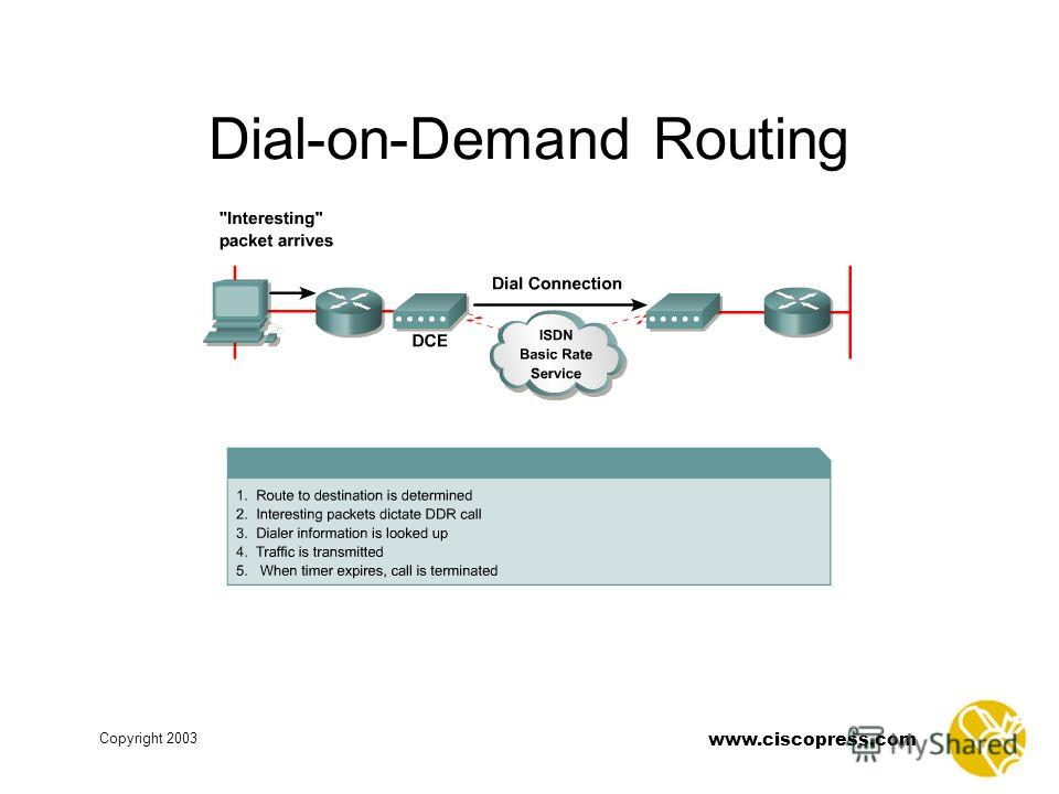www.ciscopress.com Copyright 2003 Dial-on-Demand Routing
