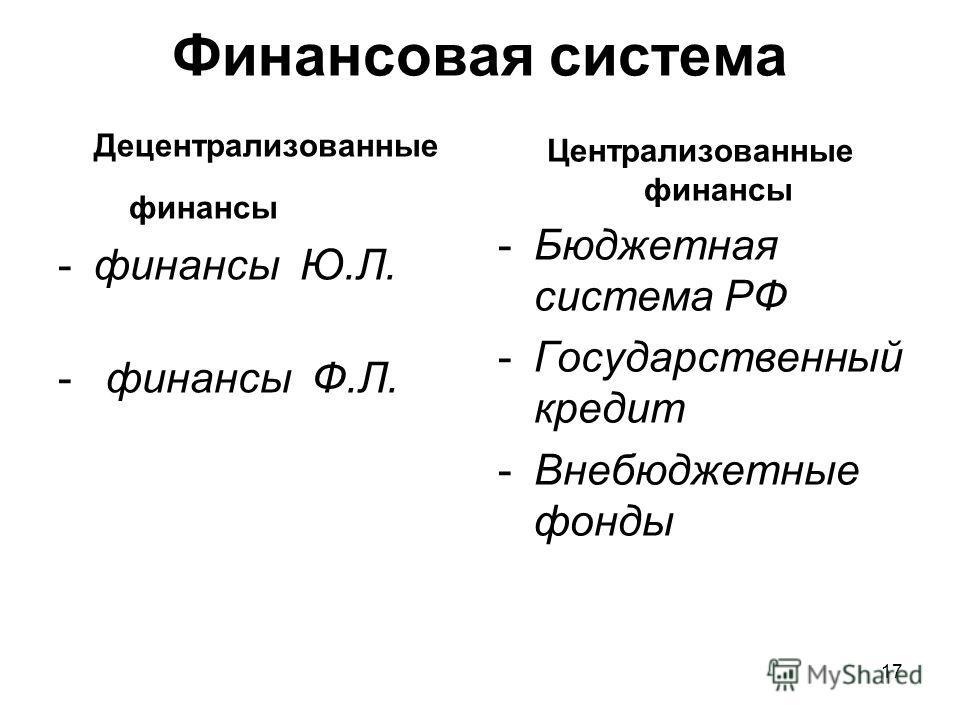 17 Финансовая система Децентрализованные финансы -финансы Ю.Л. - финансы Ф.Л. Централизованные финансы -Бюджетная система РФ -Государственный кредит -Внебюджетные фонды