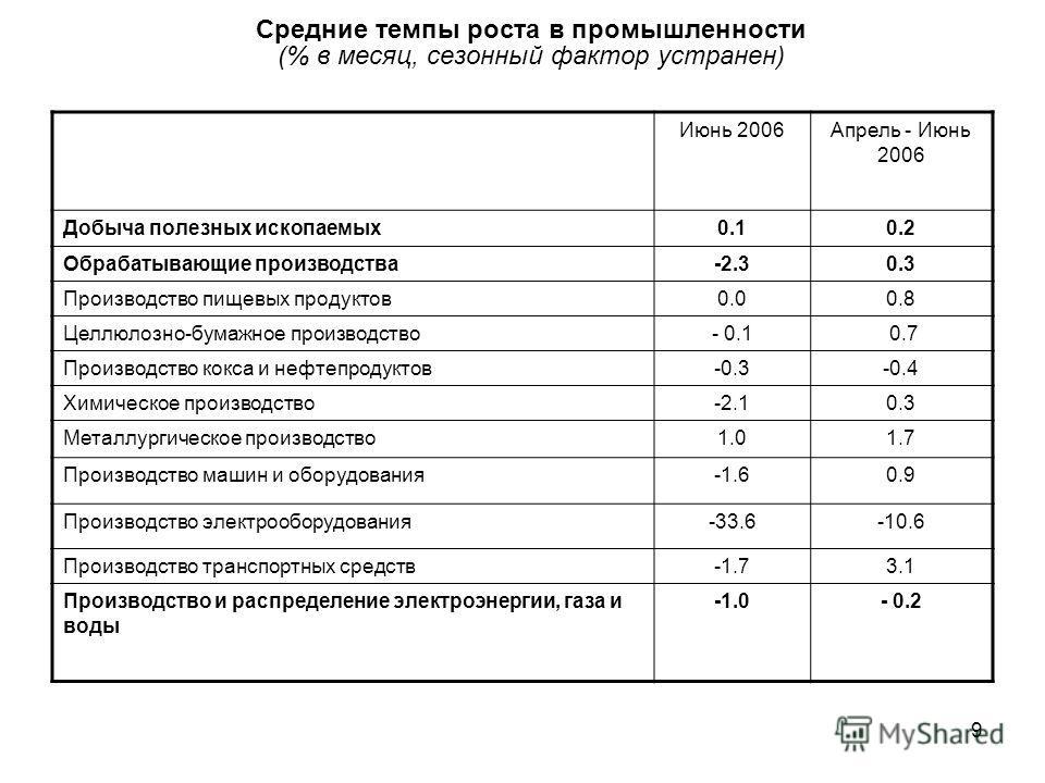 9 Средние темпы роста в промышленности (% в месяц, сезонный фактор устранен) Июнь 2006Апрель - Июнь 2006 Добыча полезных ископаемых 0.10.2 Обрабатывающие производства-2.30.3 Производство пищевых продуктов 0.00.8 Целлюлозно-бумажное производство- 0.1
