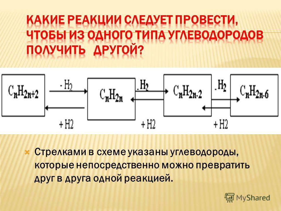 Стрелками в схеме указаны углеводороды, которые непосредственно можно превратить друг в друга одной реакцией.