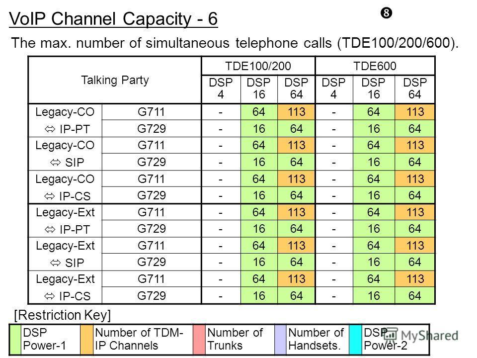 Talking Party TDE100/200TDE600 DSP 4 DSP 16 DSP 64 DSP 4 DSP 16 DSP 64 Legacy-CO IP-PT G711-64113-64113 G729-1664-1664 Legacy-CO SIP G711-64113-64113 G729-1664-1664 Legacy-CO IP-CS G711-64113-64113 G729-1664-1664 Legacy-Ext IP-PT G711-64113-64113 G72